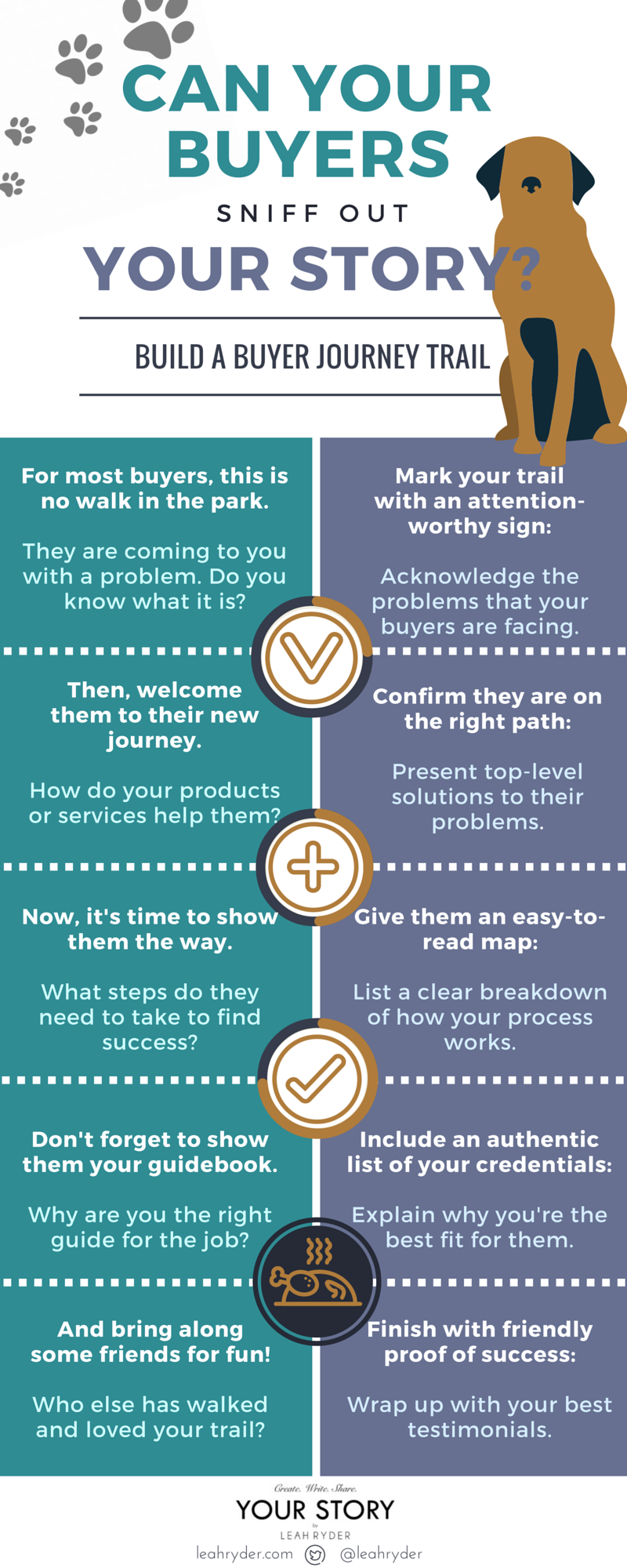 Build a Buyer Journey Infographic by Leah Ryder